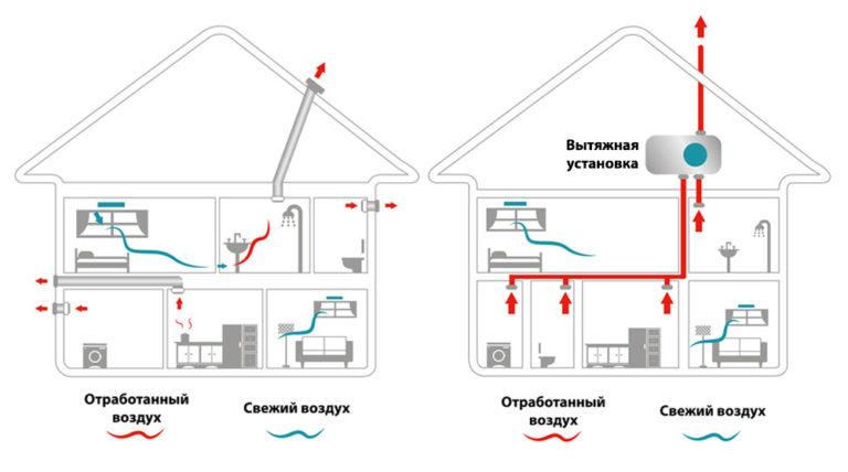 Вентиляция частного дома