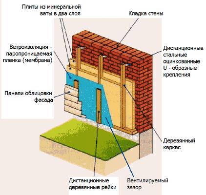 Утепление кирпичных домов снаружи