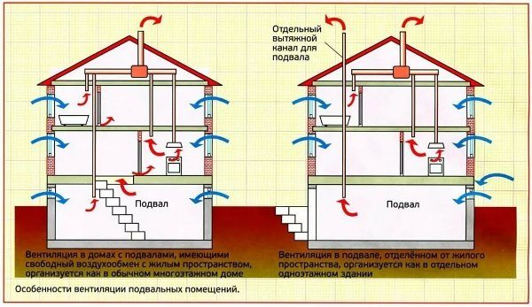 Вентиляция в погребе частного дома