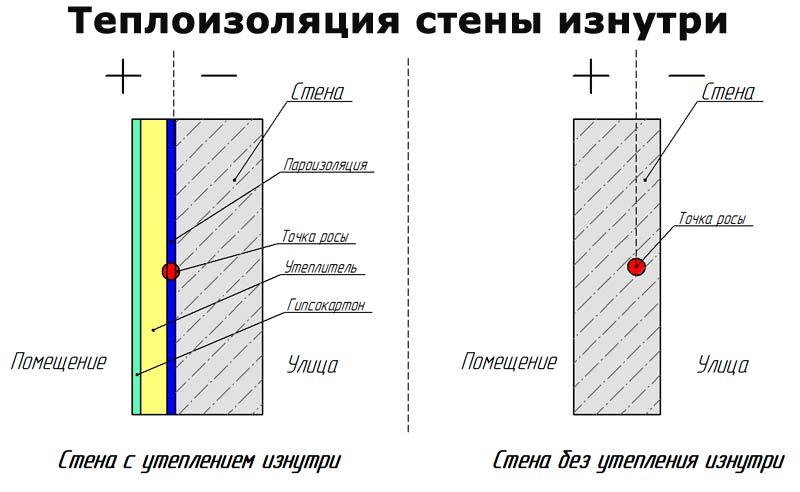 Теплоизоляция стены